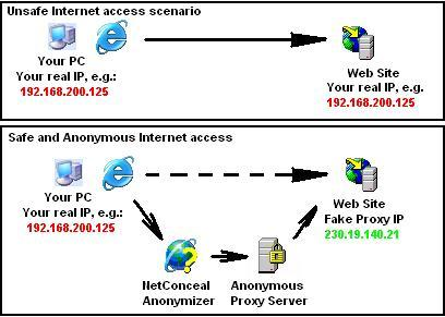 Hide IP address - learn how get this done